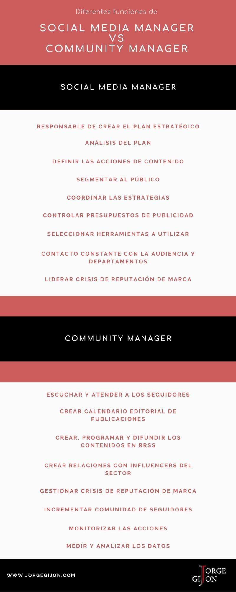 funciones de social media manager y community manager