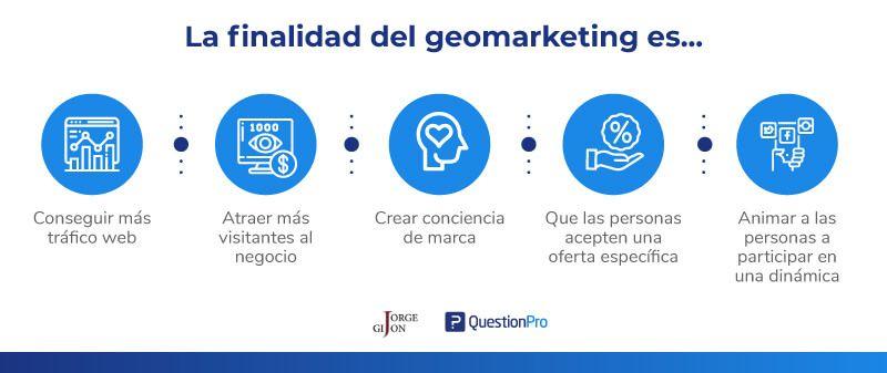 Jorge-Finalidad-del-Geomarketing